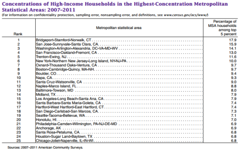 High_Income_Census